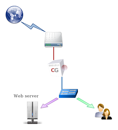 CG Web Proxy secures the Web traffic.