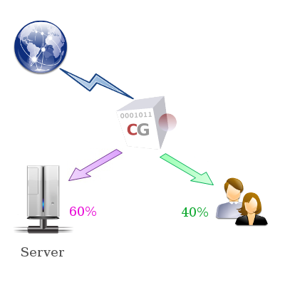 CG Traffic Shaping optimizes your networks for a better Qos.